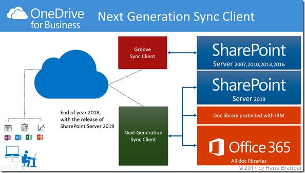Synchronisation mittels des Next Generation Sync Clients zu SharePoint Server 2019,