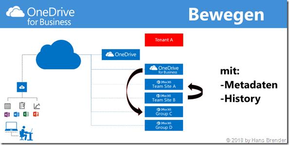 SharePoint: Bewegen von Ordnern und Dateien incl Metadaten