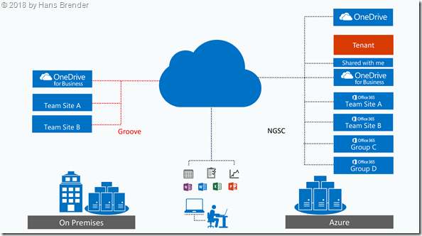 Synchronisation mit Groove (OneDrive for Business) und  NGSC (OneDrive.exe)