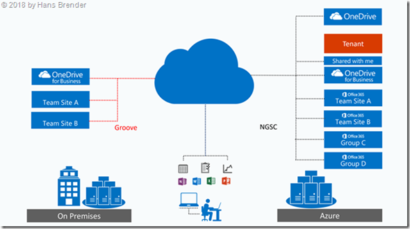 Sync with  Groove (OneDrive for Business) and  NGSC (OneDrive.exe)