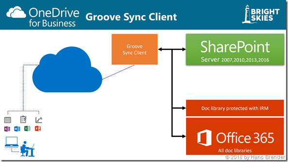 Synchronisation mit OneDrive for Business (Groove.exe)