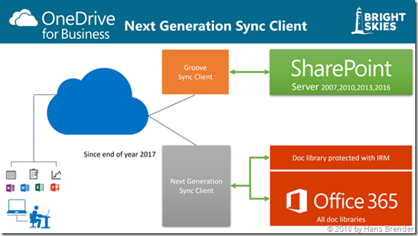 Sync with both Sync-engines