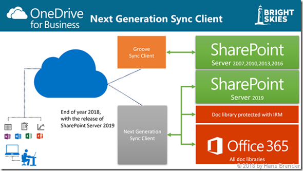Sync with NGSC (OneDrive.exe) to SharePoint Online libs and SharePoint Server 2019 (on Premises)