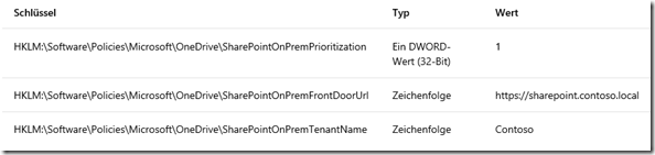 Registrierschlüssel bei der Verwendung von SharePoint Server 2019