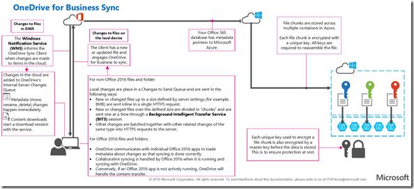 ODFB Sync Diagram