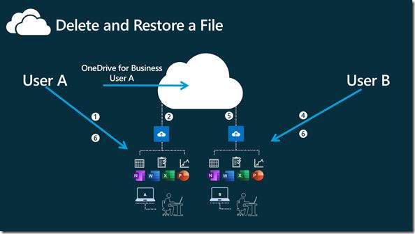 Delete a file and Restore