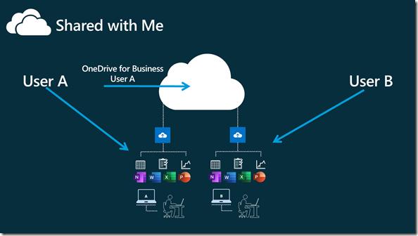 Szeario: benutzer A teilt einen Ordner aus OneDrive mit Benutzer B