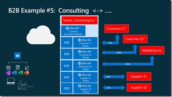 B2B Beispiel Consulting Firma