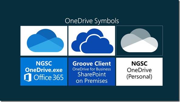 OneDrive Symbole