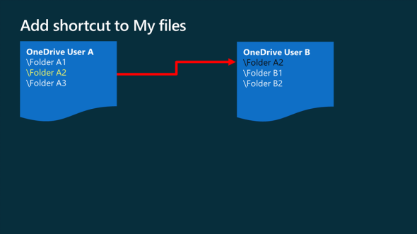 OneDrive: Add shortcut to My Files