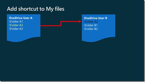 OneDrive: Verknüpfung zu Meine Dateien hinzufügen
