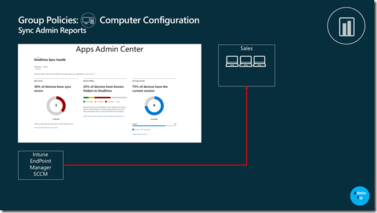 Rolling out Group Policy Synchronizing Administrator Reports