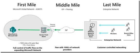 from the Client to SharePoint Online - First Mile, Middle Mile, Last Mile