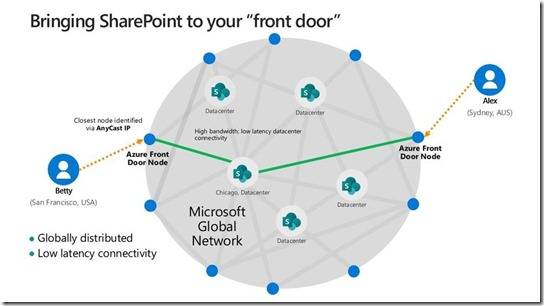 Access to the Microsoft Global Network
