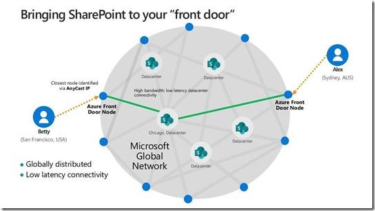 Die Zugänge zum Microsoft Globalen Netzwerk