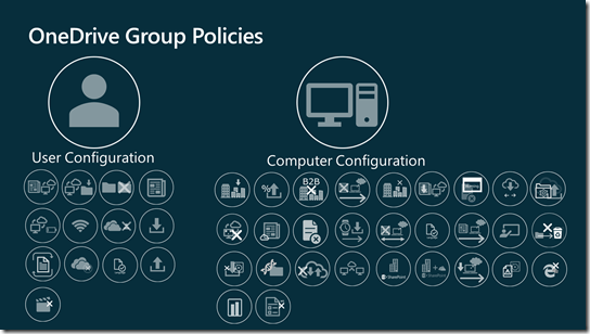 All OneDrive group policies